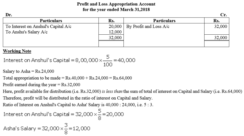TS Grewal Accountancy Class 12 Solutions Chapter 1 Accounting for Partnership Firms - Fundamentals Q56