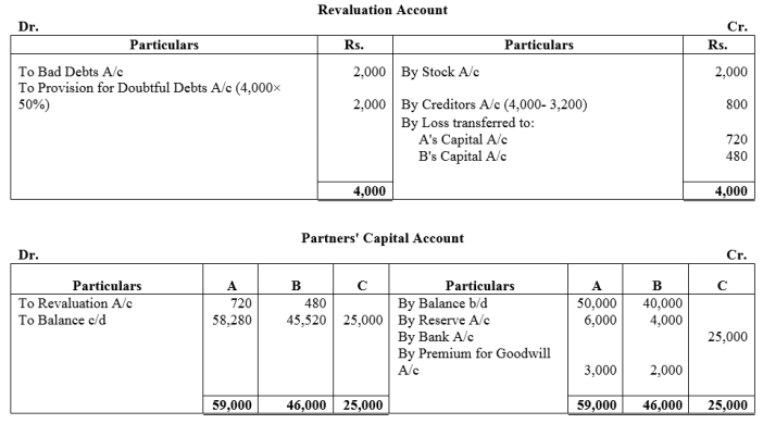 TS Grewal Accountancy Class 12 Solutions Chapter 4 Admission of a Partner Q74
