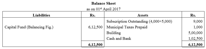 TS Grewal Accountancy Class 12 Solutions Chapter 7 Company Accounts Financial Statements of Not-for-Profit Organisations Q43.1