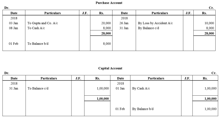 TS Grewal Accountancy Class 11 Solutions Chapter 6 Ledger Q3.4