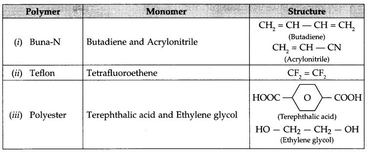 CBSE Sample Papers for Class 12 Chemistry Paper 7 Q.21