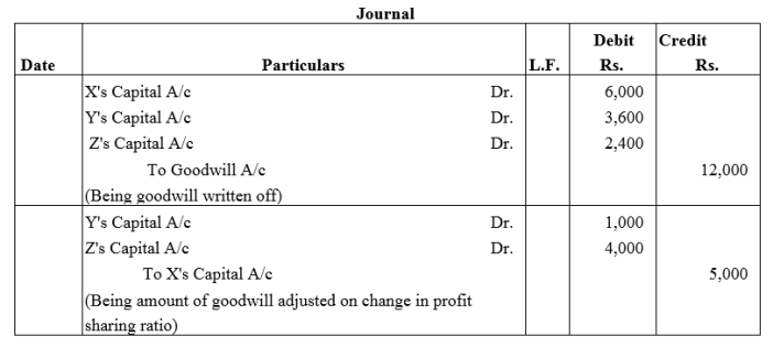 TS Grewal Accountancy Class 12 Solutions Chapter 3 Change in Profit Sharing Ratio Among the Existing Partners Q8