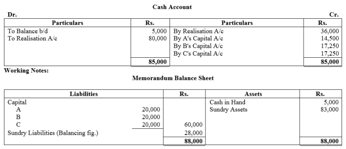 TS Grewal Accountancy Class 12 Solutions Chapter 6 Dissolution of Partnership Firm Q46.1