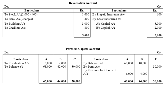 TS Grewal Accountancy Class 12 Solutions Chapter 4 Admission of a Partner Q73