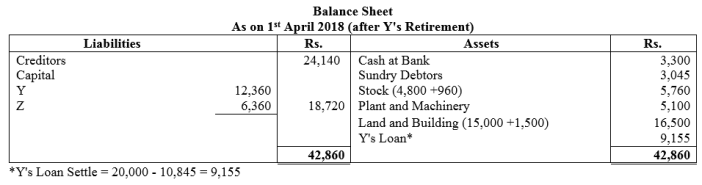 TS Grewal Accountancy Class 12 Solutions Chapter 5 Retirement Death of a Partner Q41.1