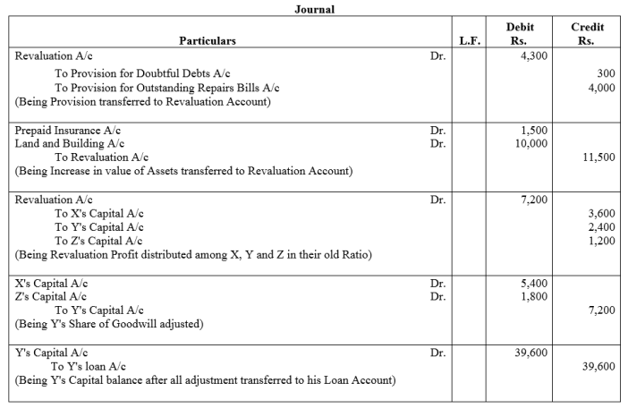 TS Grewal Accountancy Class 12 Solutions Chapter 5 Retirement Death of a Partner Q36