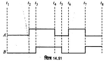 UP Board Solutions for Class 12 Physics Chapter 14 Semiconductor Electronics Materials, Devices and Simple Circuits d13