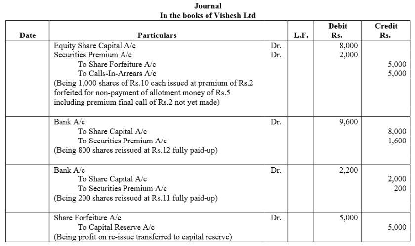 TS Grewal Accountancy Class 12 Solutions Chapter 8 Accounting for Share Capital Q64