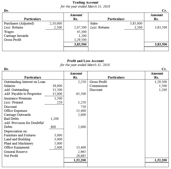 TS Grewal Accountancy Class 11 Solutions Chapter 14 Adjustments in Preparation of Financial Statements Q18