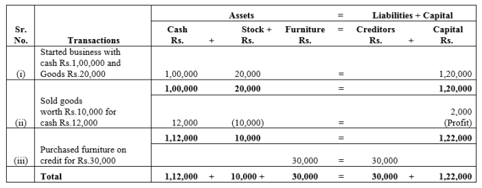 TS Grewal Accountancy Class 11 Solutions Chapter 2 Accounting Equation Q5