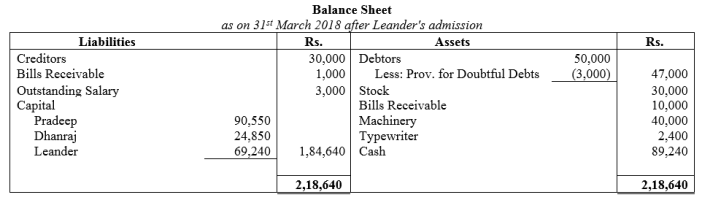 TS Grewal Accountancy Class 12 Solutions Chapter 4 Admission of a Partner Q88.2