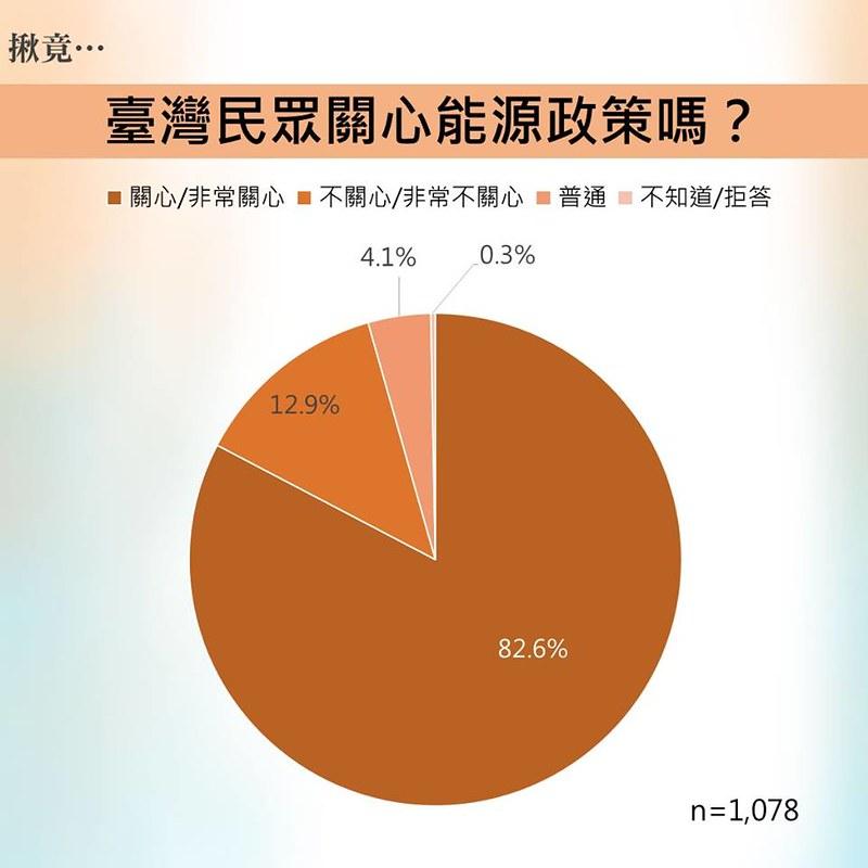 學術調查:44%民眾誤認核能是臺灣發電主力 | 臺灣環境資訊協會-環境資訊中心