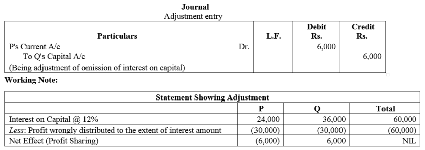 TS Grewal Accountancy Class 12 Solutions Chapter 1 Accounting for Partnership Firms - Fundamentals Q58