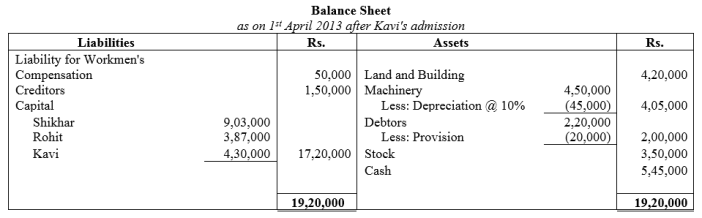 TS Grewal Accountancy Class 12 Solutions Chapter 4 Admission of a Partner Q83.2