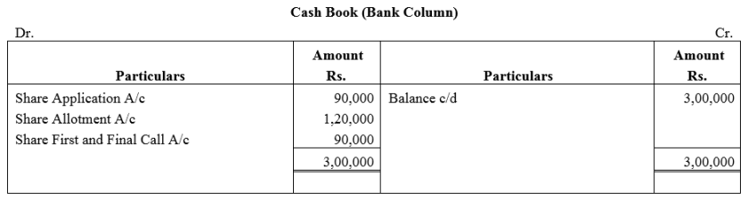 TS Grewal Accountancy Class 12 Solutions Chapter 8 Accounting for Share Capital Q7.1