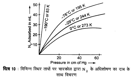 UP Board Solutions for Class 12 Chemistry Chapter 5 Surface Chemistry 5Q.1.3