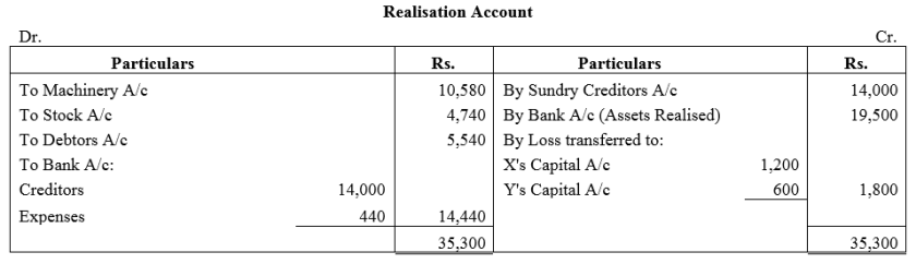 TS Grewal Accountancy Class 12 Solutions Chapter 6 Dissolution of Partnership Firm Q18