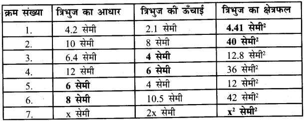 UP Board Solutions for Class 7 Maths Chapter 12 क्षेत्रमिति ( मेंसुरेशन) 14