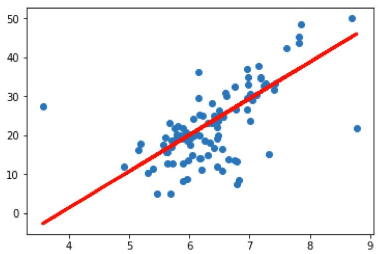 maquina-de-vectores-de-soporte-regresión-práctica-con-python-1