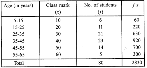 RD Sharma Class 10 Solutions Chapter 15 Statistics Ex 15.5 7a
