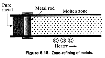 NCERT Solutions for Class 12 Chemistry Chapter6 General Principles and Processes of Isolation of Elements 5