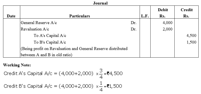 TS Grewal Accountancy Class 12 Solutions Chapter 4 Admission of a Partner Q59