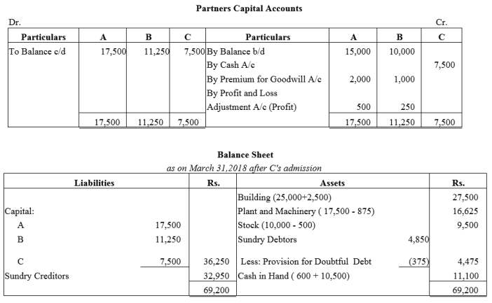 TS Grewal Accountancy Class 12 Solutions Chapter 4 Admission of a Partner Q61.2