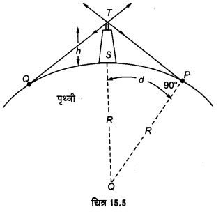 UP Board Solutions for Class 12 Physics Chapter 15 Communication Systems l2