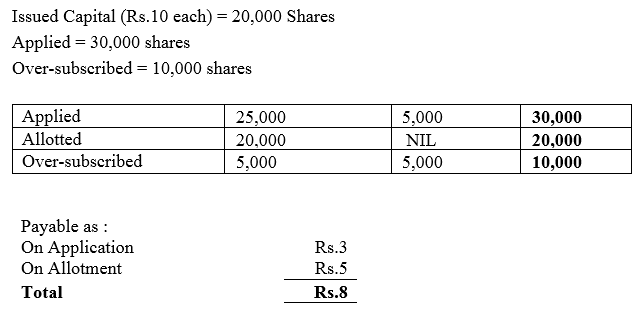 TS Grewal Accountancy Class 12 Solutions Chapter 8 Accounting for Share Capital Q16