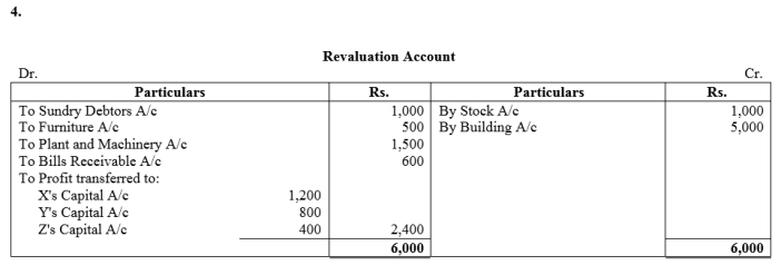 TS Grewal Accountancy Class 12 Solutions Chapter 5 Retirement Death of a Partner Q79.4