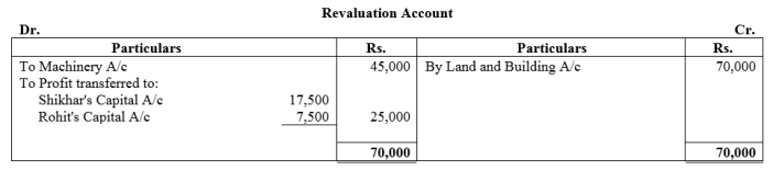 TS Grewal Accountancy Class 12 Solutions Chapter 4 Admission of a Partner Q83