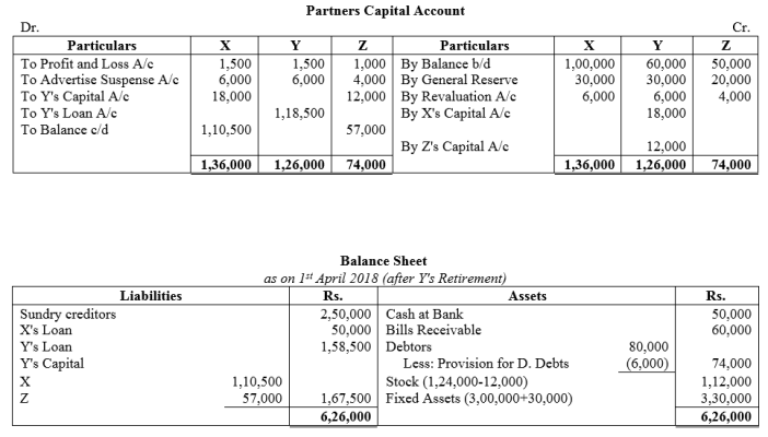 TS Grewal Accountancy Class 12 Solutions Chapter 5 Retirement Death of a Partner Q43.1