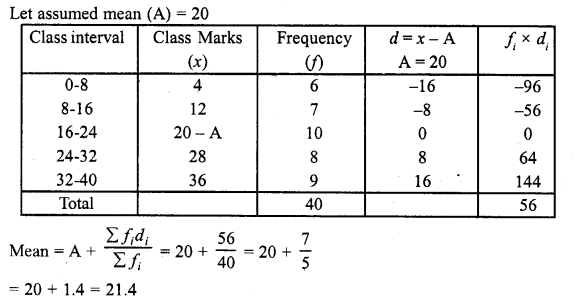 RD Sharma Class 10 Solutions Chapter 15 Statistics Ex 15.3 7a