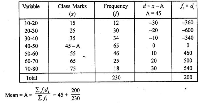 RD Sharma Class 10 Solutions Chapter 15 Statistics Ex 15.4 11c