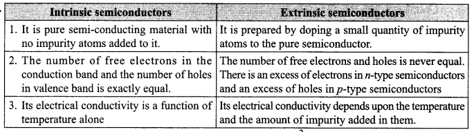 CBSE Sample Papers for Class 12 Physics Paper 7 4