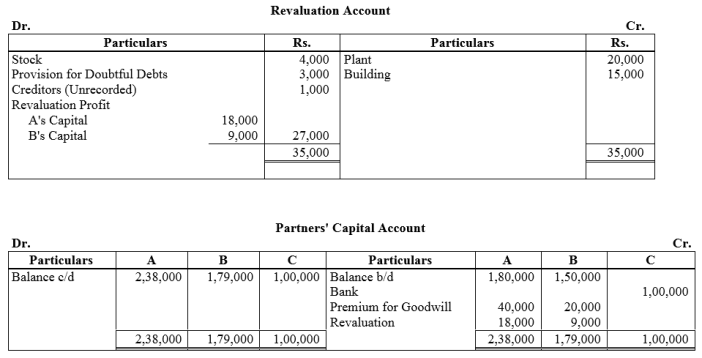 TS Grewal Accountancy Class 12 Solutions Chapter 4 Admission of a Partner Q62.1