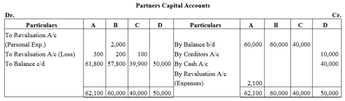 TS Grewal Accountancy Class 12 Solutions Chapter 4 Admission of a Partner Q66.1