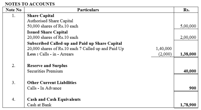 TS Grewal Accountancy Class 12 Solutions Chapter 8 Accounting for Share Capital Q23.3
