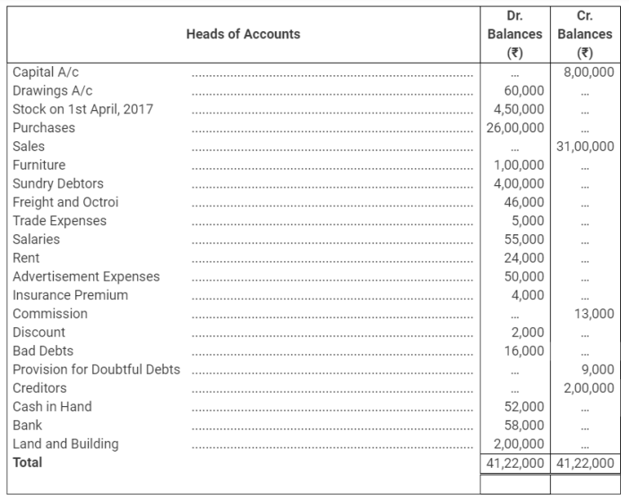 TS Grewal Accountancy Class 11 Solutions Chapter 14 Adjustments in Preparation of Financial Statements Q29