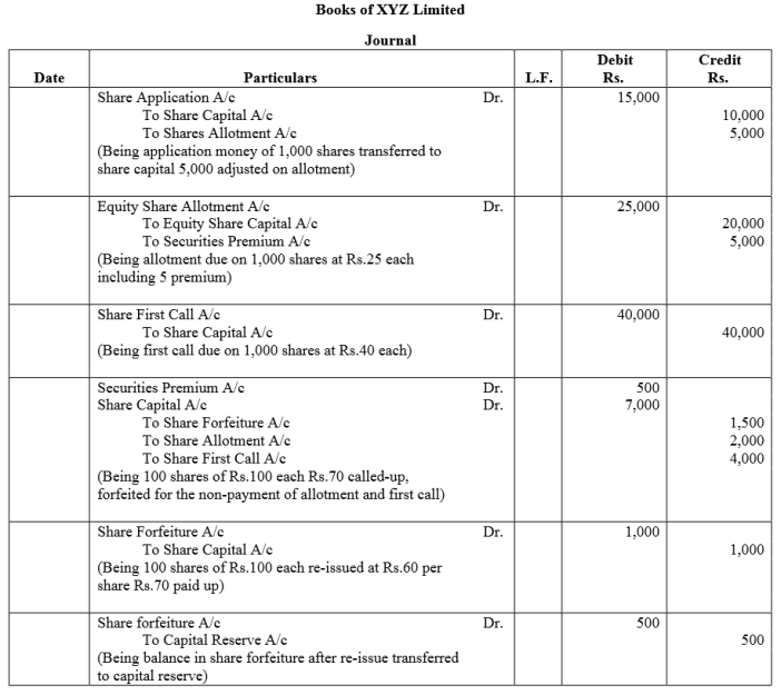 TS Grewal Accountancy Class 12 Solutions Chapter 8 Accounting for Share Capital Q82.1