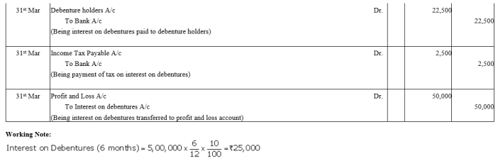 TS Grewal Accountancy Class 12 Solutions Chapter 9 Issue of Debentures Q38.1