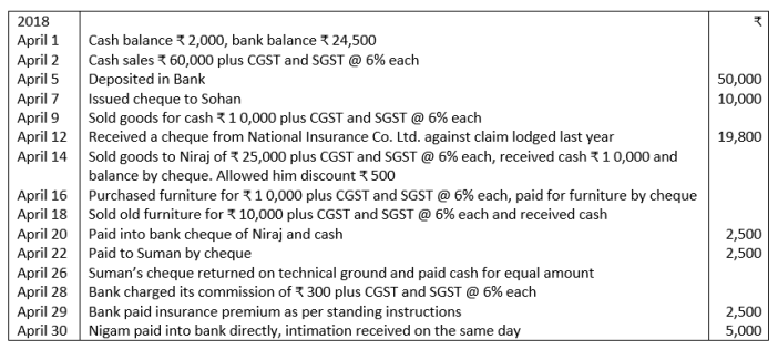 TS Grewal Accountancy Class 11 Solutions Chapter 7 Special Purpose Books I Cash Book Q12