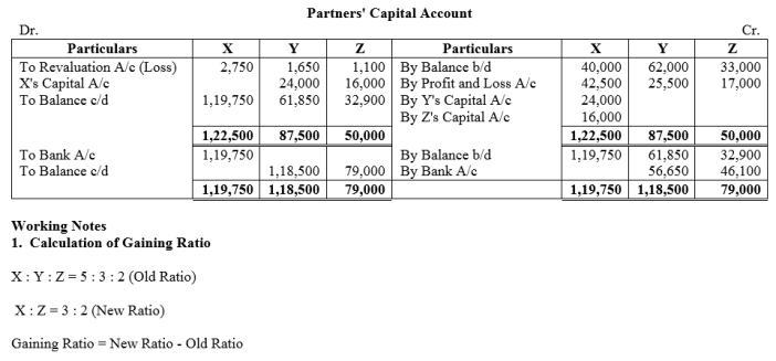 TS Grewal Accountancy Class 12 Solutions Chapter 5 Retirement Death of a Partner Q55.1