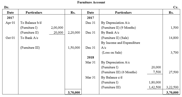 TS Grewal Accountancy Class 12 Solutions Chapter 7 Company Accounts Financial Statements of Not-for-Profit Organisations Q27