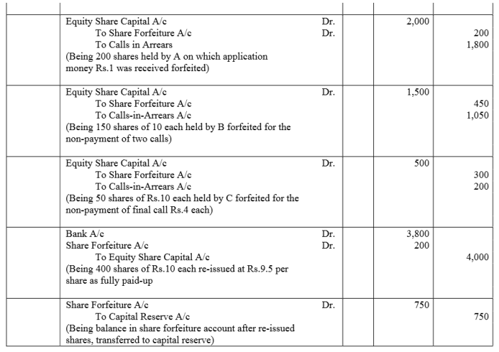 TS Grewal Accountancy Class 12 Solutions Chapter 8 Accounting for Share Capital Q58.3