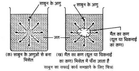 UP Board Solutions for Class 12 Chemistry Chapter 16 Chemistry in Everyday Life 7