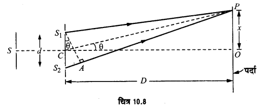 UP Board Solutions for Class 12 Physics Chapter 10 Wave Optics LAQ 4