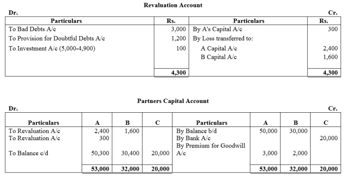 TS Grewal Accountancy Class 12 Solutions Chapter 4 Admission of a Partner Q76