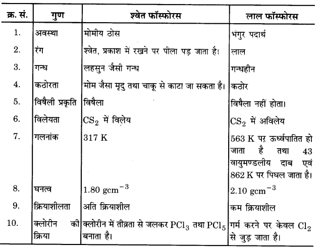 UP Board Solutions for Class 12 Chemistry Chapter 7 The p Block Elements 2Q.13.1