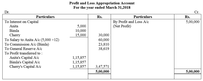 TS Grewal Accountancy Class 12 Solutions Chapter 1 Accounting for Partnership Firms - Fundamentals Q55